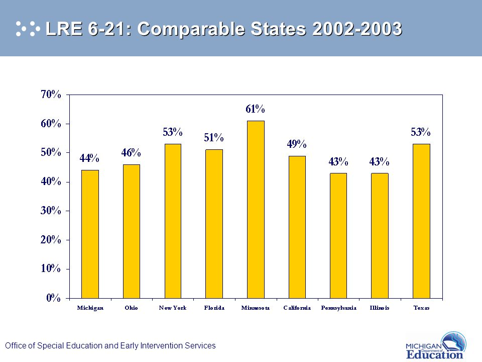Office of Special Education and Early Intervention Services LRE 6-21: Comparable States 2002-2003