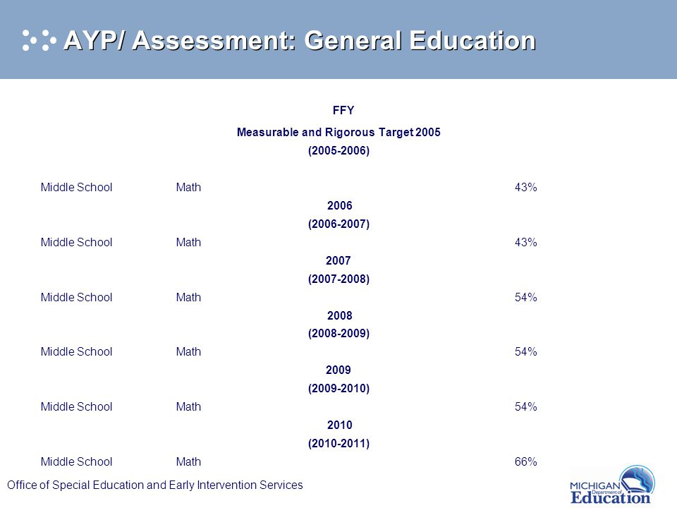 Office of Special Education and Early Intervention Services AYP/ Assessment: General Education FFY Measurable and Rigorous Target 2005 (2005-2006) Mid