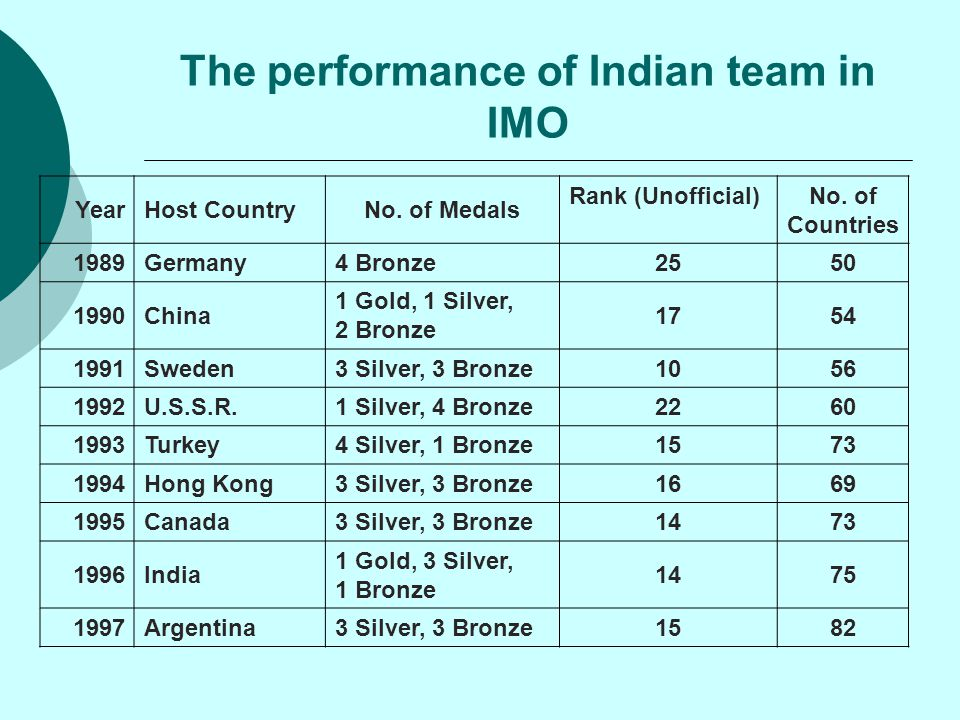 The performance of Indian team in IMO YearHost CountryNo. of Medals Rank (Unofficial)No. of Countries 1989Germany4 Bronze2550 1990China 1 Gold, 1 Silv