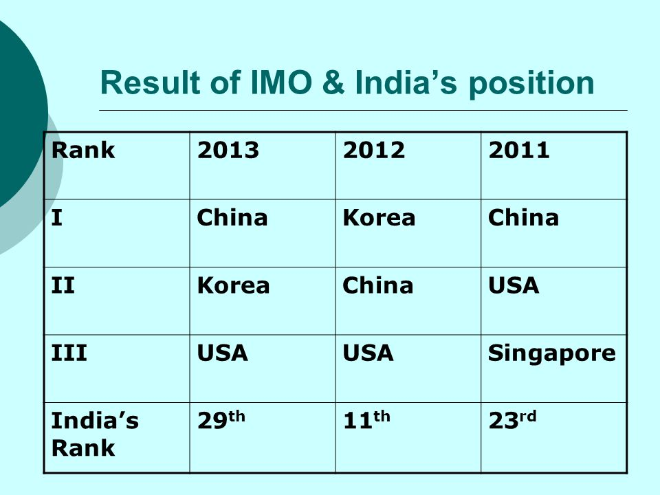 Result of IMO & India's position Rank201320122011 IChinaKoreaChina IIKoreaChinaUSA IIIUSA Singapore India's Rank 29 th 11 th 23 rd