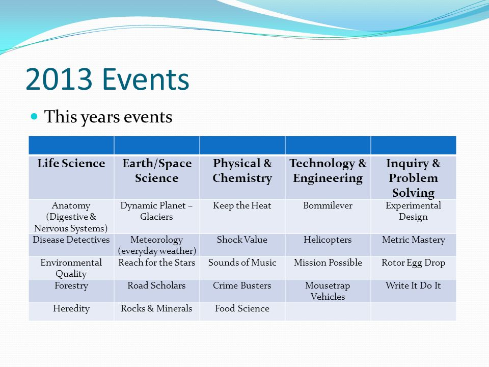 2013 Events This years events Life ScienceEarth/Space Science Physical & Chemistry Technology & Engineering Inquiry & Problem Solving Anatomy (Digesti