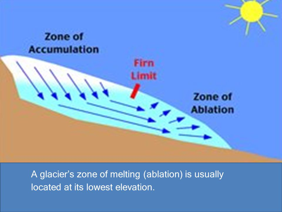 A glacier's zone of melting (ablation) is usually located at its lowest elevation.
