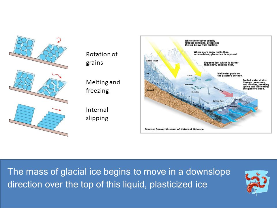 The mass of glacial ice begins to move in a downslope direction over the top of this liquid, plasticized ice Rotation of grains Melting and freezing I