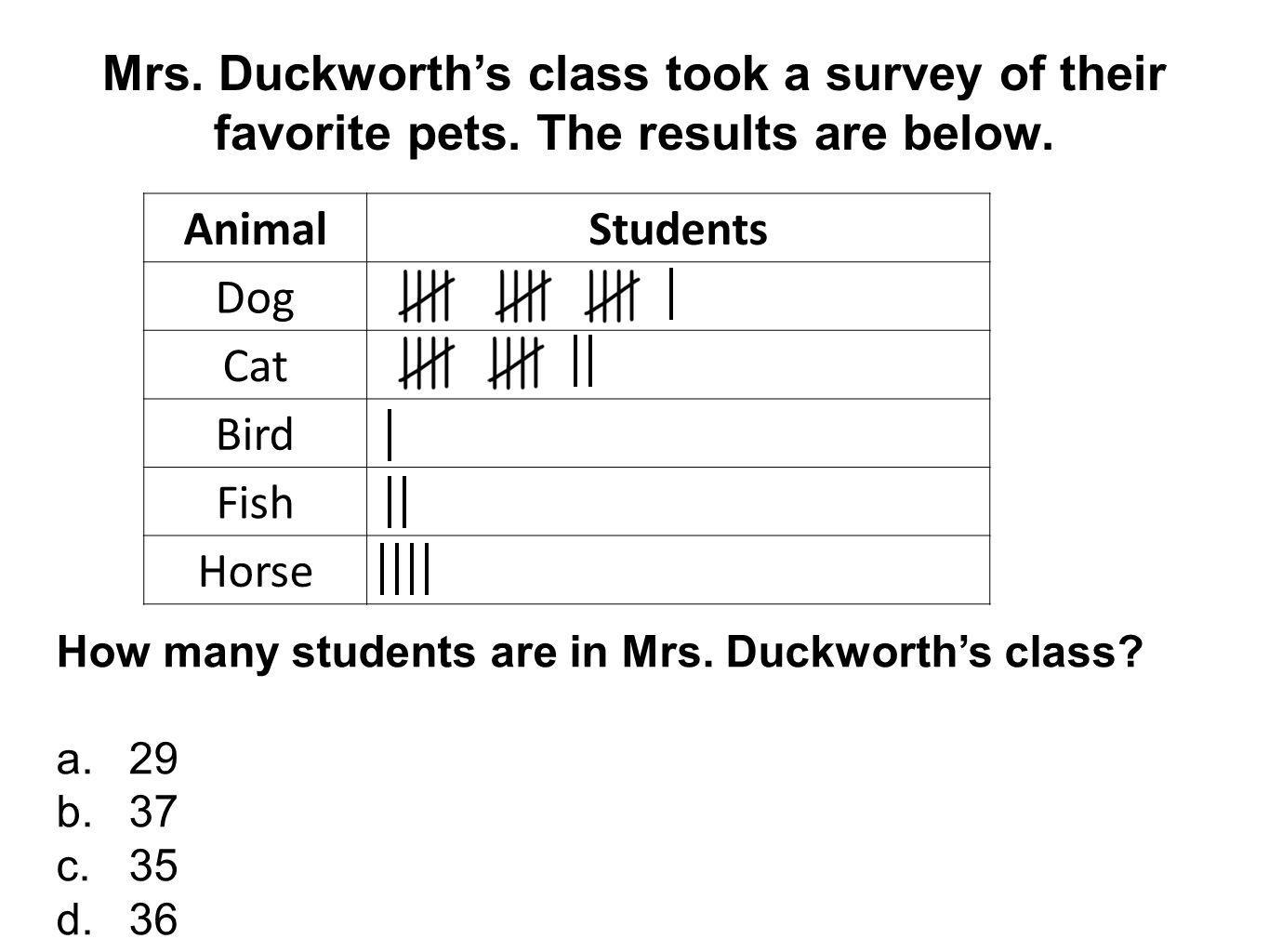Mrs.Duckworth's class took a survey of their favorite pets.