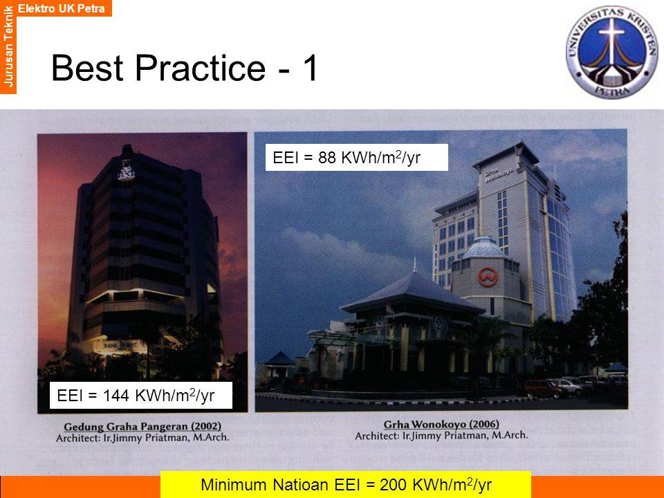 Elektro UK Petra Jurusan Teknik Best Practice - 1 EEI = 144 KWh/m 2 /yr EEI = 88 KWh/m 2 /yr Minimum Natioan EEI = 200 KWh/m 2 /yr