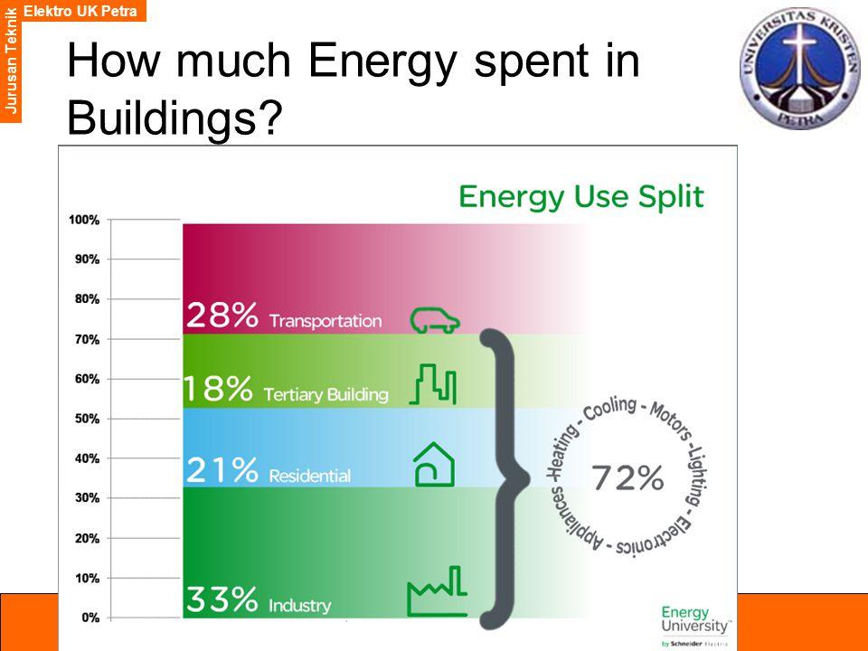 Elektro UK Petra Jurusan Teknik How much Energy spent in Buildings?