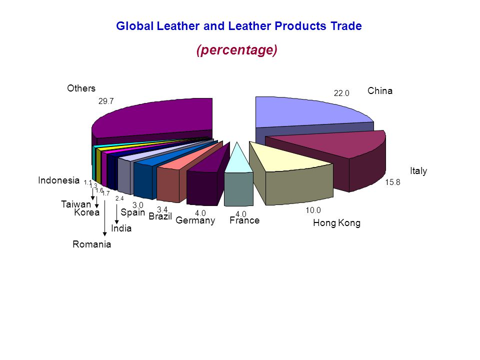 Global Leather and Leather Products Trade 21464 3930 15433 7055 10183 9649 3740 5778 3628 6701 3078 2566 2495 2334 22386 2192 2226 ChinaItalyHong KongFranceGermanySpainIndiaUSABelgium (in US $ Mill) Exports Imports