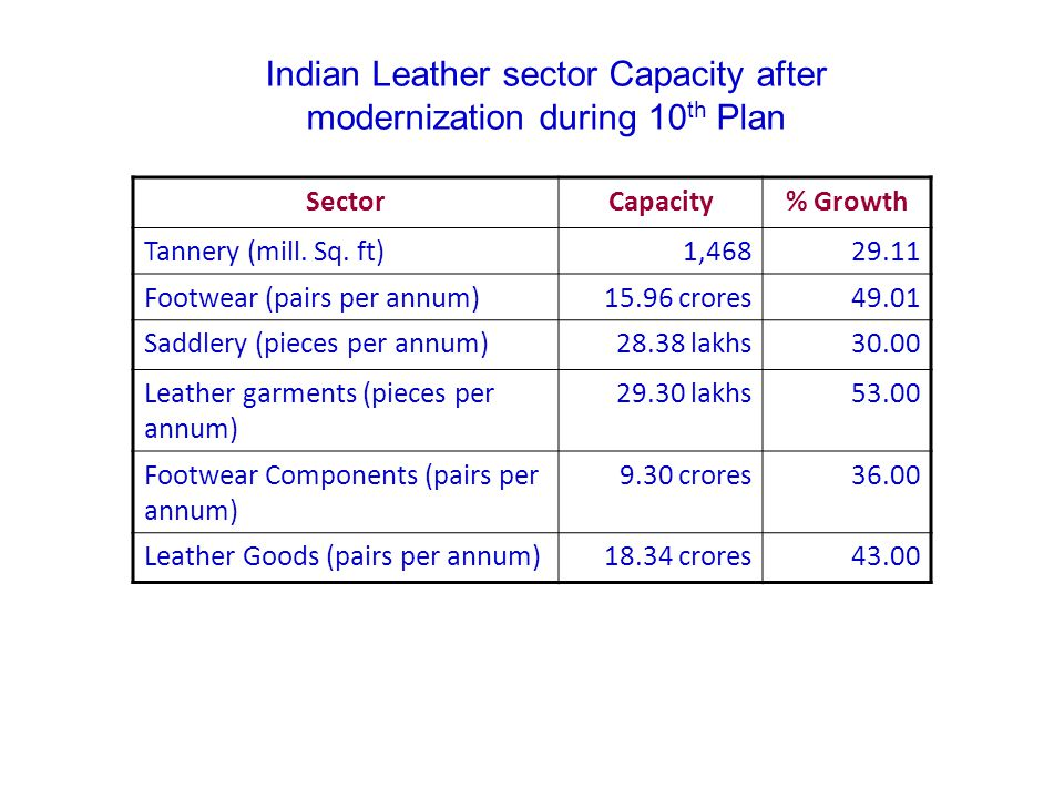 2005-062000-01Sector 1224Leather Garments 2423Leather Goods 2319Finished Leather 2819Leather Footwear 712Footwear Components 32Saddlery & Harness 31Non-Leather Footwear Indian Leather Sector Exports – Changing Segments (in percentage) Indian Leather Exports 2000-01 - 2005-06 - US $ 1.9 billion US $ 2.7 billion