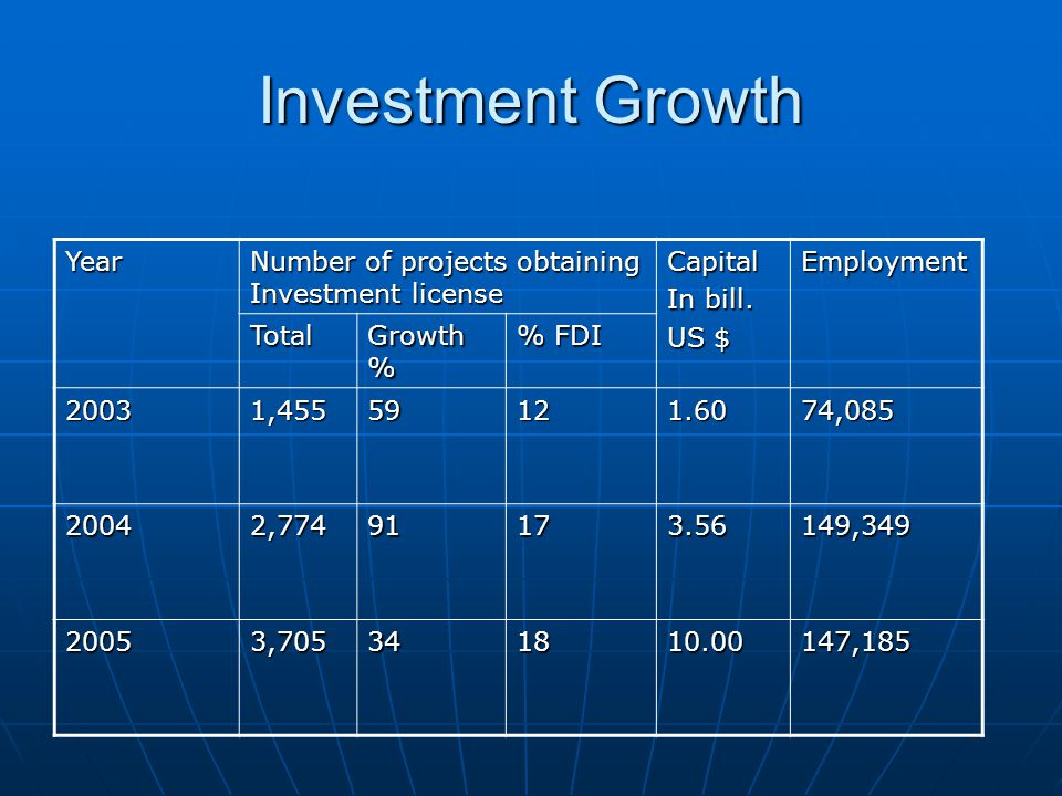 Investment Growth Year Number of projects obtaining Investment license Capital In bill. US $ Employment Total Growth % % FDI 20031,45559121.6074,085 2