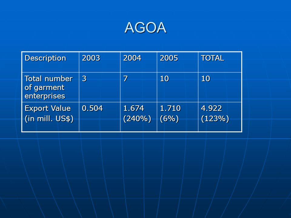 AGOA Description200320042005TOTAL Total number of garment enterprises 371010 Export Value (in mill. US$) 0.5041.674(240%)1.710(6%)4.922(123%)