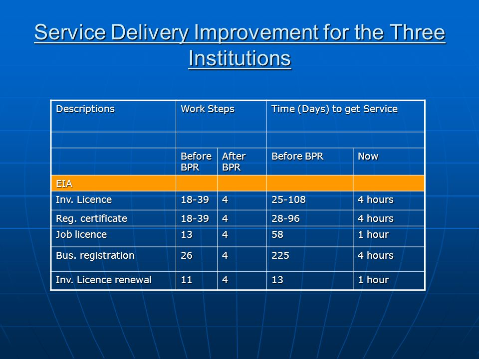 Service Delivery Improvement for the Three Institutions Descriptions Work Steps Time (Days) to get Service Before BPR After BPR Before BPR Now EIA Inv