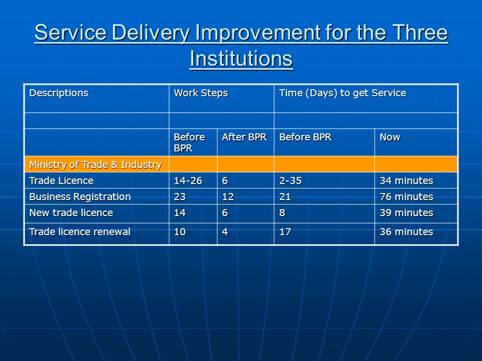 Service Delivery Improvement for the Three Institutions Descriptions Work Steps Time (Days) to get Service Before BPR After BPR Before BPR Now Ministr
