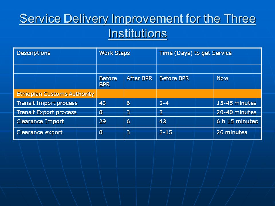 Service Delivery Improvement for the Three Institutions Descriptions Work Steps Time (Days) to get Service Before BPR After BPR Before BPR Now Ethiopi