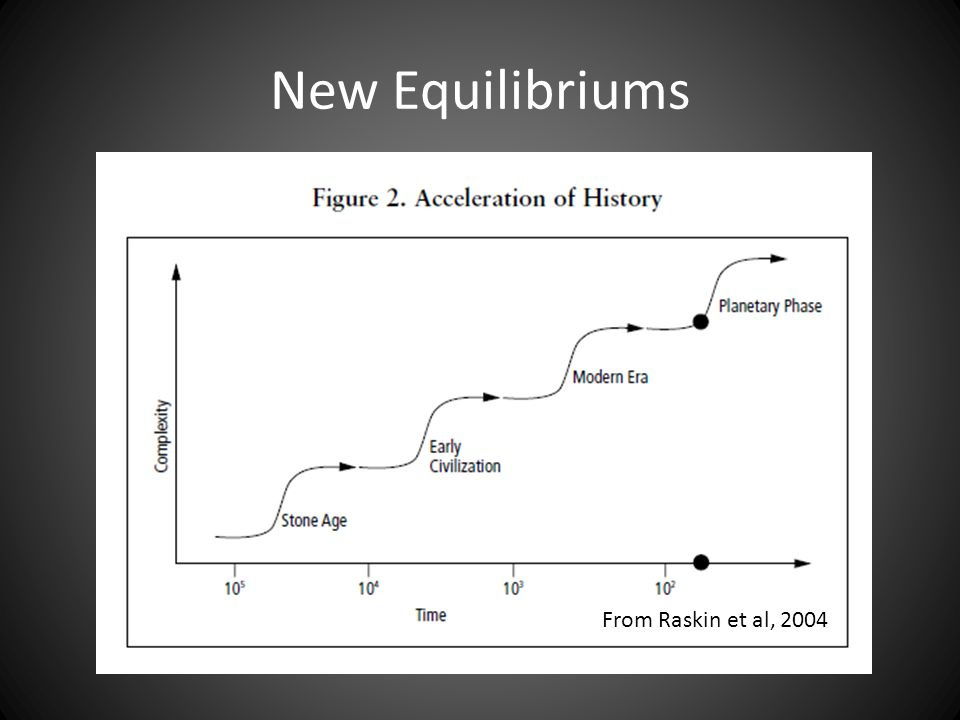 New Equilibriums From Raskin et al, 2004