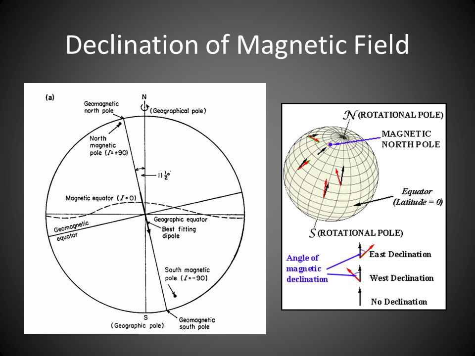Declination of Magnetic Field