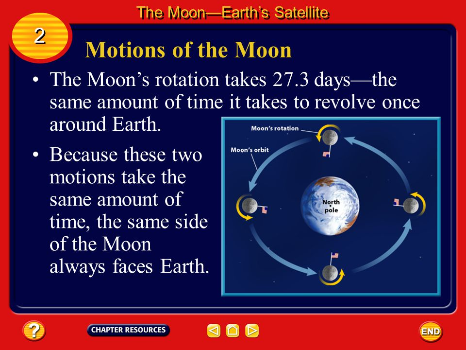 Motions of the Moon Just as Earth rotates on its axis and revolves around the Sun, the Moon rotates on its axis and revolves around Earth. The Moon's