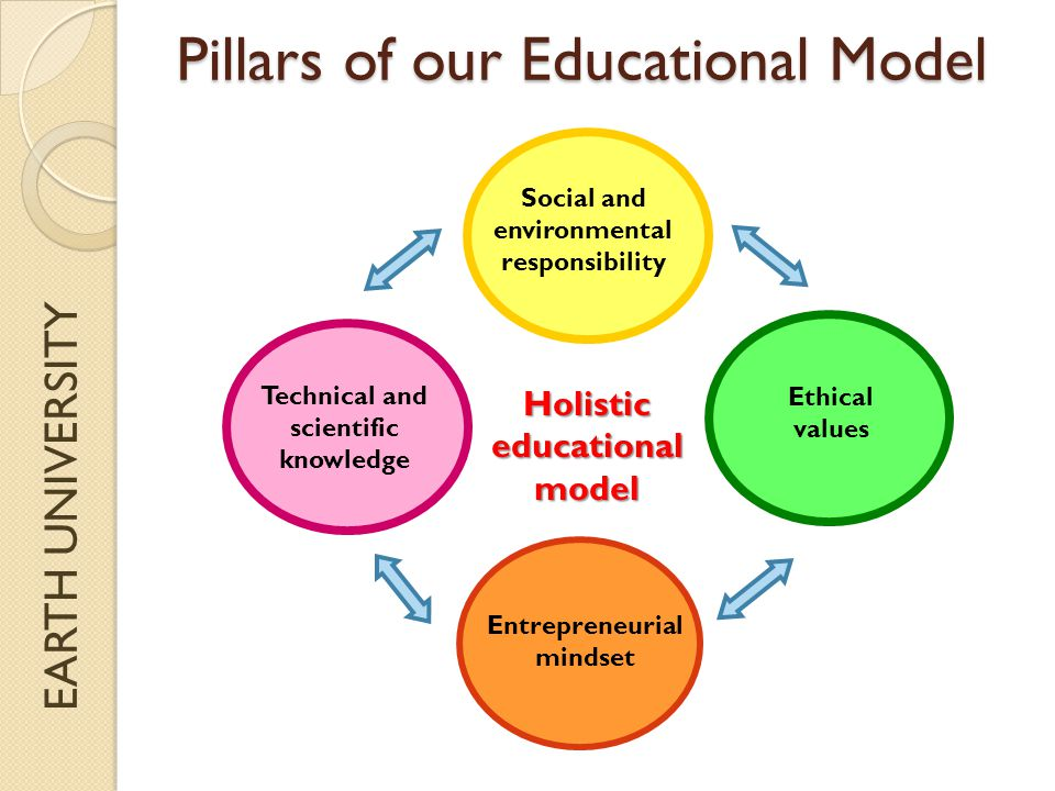 EARTH UNIVERSITY Pillars of our Educational Model Ethical values Holistic educational model Technical and scientific knowledge Entrepreneurial mindset Social and environmental responsibility