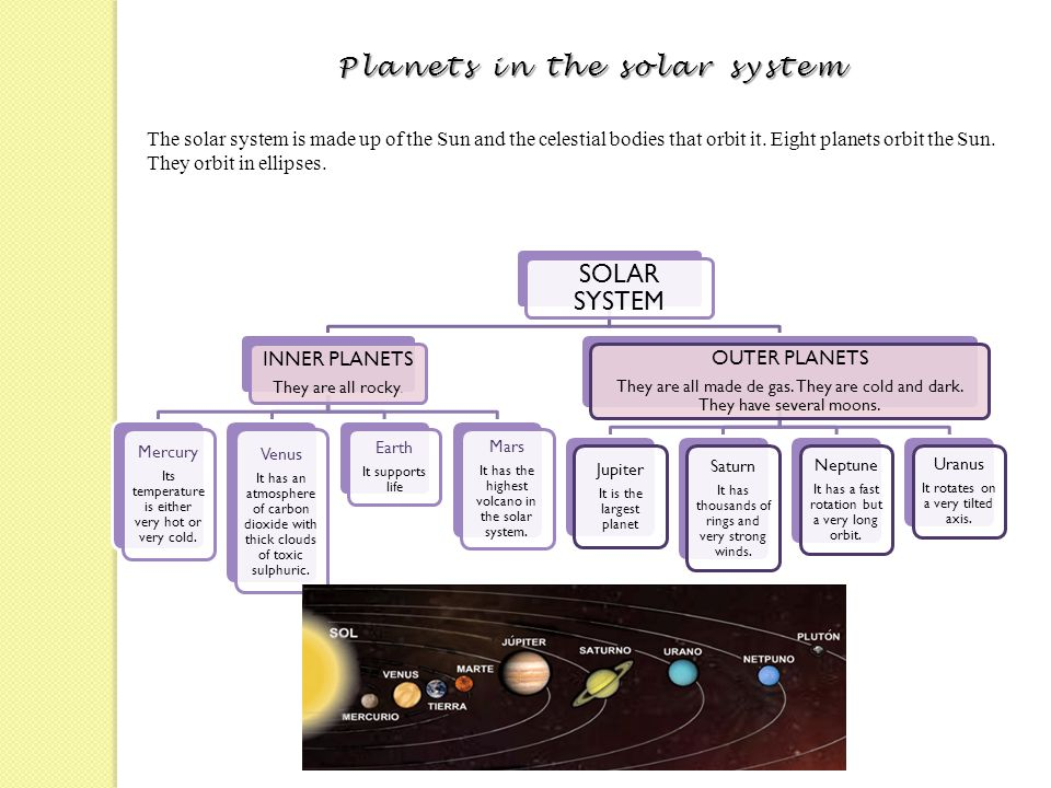 Planets in the solar system The solar system is made up of the Sun and the celestial bodies that orbit it. Eight planets orbit the Sun. They orbit in