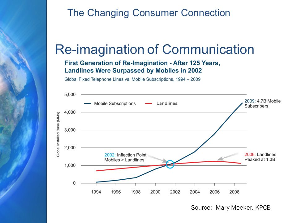 The Changing Consumer Connection Re-imagination of Communication Source: Mary Meeker, KPCB Landlines