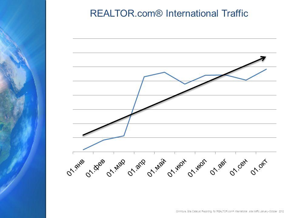 REALTOR.com® International Traffic Omniture, Site Catalyst Reporting for REALTOR.com ® International site traffic January-October 2012