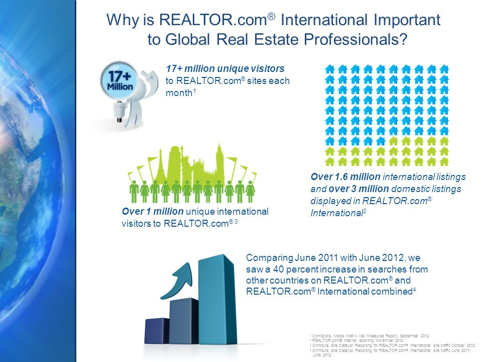 Why is REALTOR.com ® International Important to Global Real Estate Professionals.
