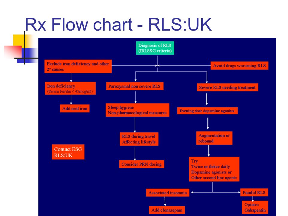 Rx Flow chart - RLS:UK