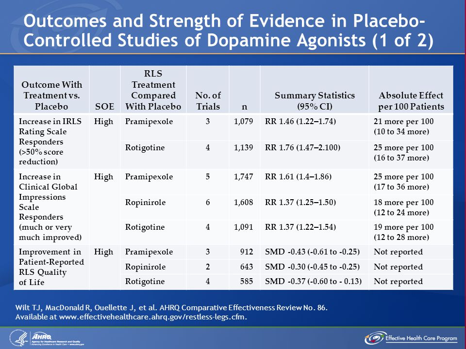 Outcomes and Strength of Evidence in Placebo- Controlled Studies of Dopamine Agonists (1 of 2) Outcome With Treatment vs.