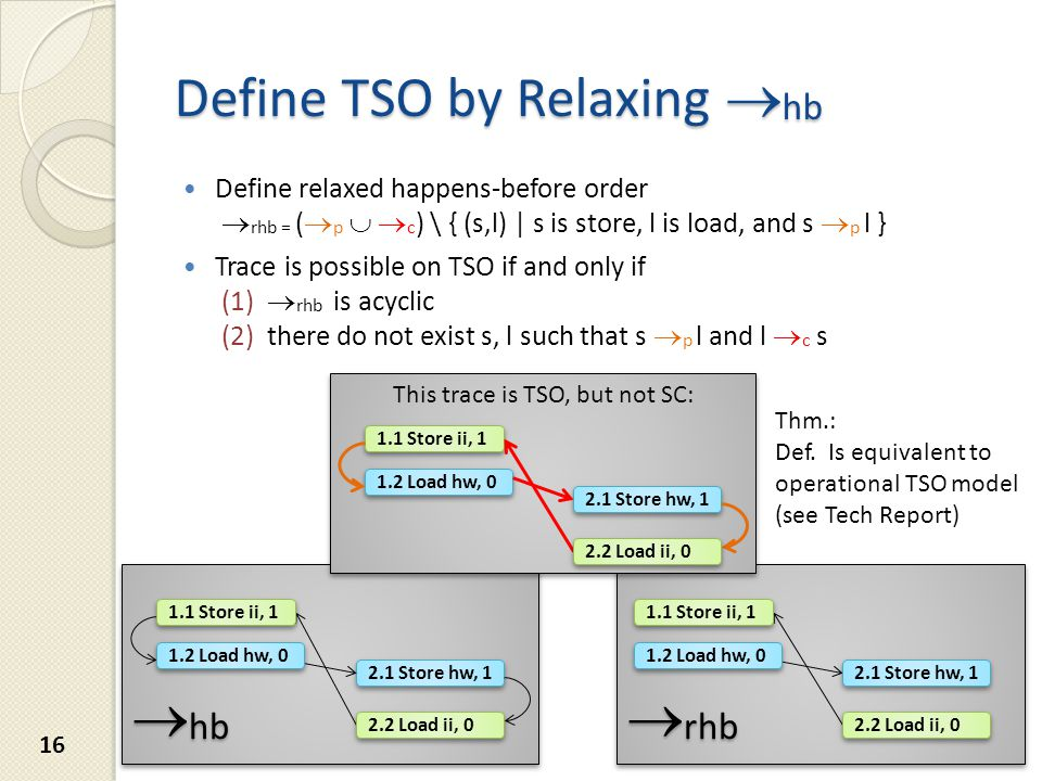  rhb Define TSO by Relaxing  hb Define relaxed happens-before order  rhb = (  p   c ) \ { (s,l) | s is store, l is load, and s  p l } Trace is possible on TSO if and only if (1)  rhb is acyclic (2) there do not exist s, l such that s  p l and l  c s This trace is TSO, but not SC: 2.1 Store hw, Load ii, 0  hb 1.1 Store ii, Load hw, Store hw, Load ii, Store ii, Load hw, Store hw, Load ii, Store ii, Load hw, 0 Thm.: Def.