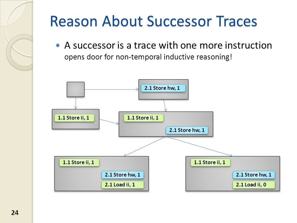 Reason About Successor Traces A successor is a trace with one more instruction opens door for non-temporal inductive reasoning.