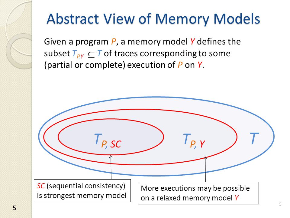 Abstract View of Memory Models 5 Given a program P, a memory model Y defines the subset T P,Y  T of traces corresponding to some (partial or complete) execution of P on Y.