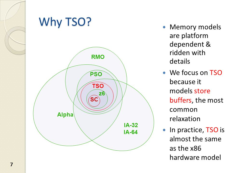 Memory models are platform dependent & ridden with details We focus on TSO because it models store buffers, the most common relaxation In practice, TSO is almost the same as the x86 hardware model TSO PSO IA-32 Alpha RMO z6 SC IA-64 Why TSO.