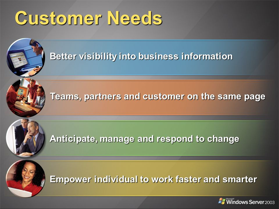Customer Needs Better visibility into business information Teams, partners and customer on the same page Anticipate, manage and respond to change Empower individual to work faster and smarter