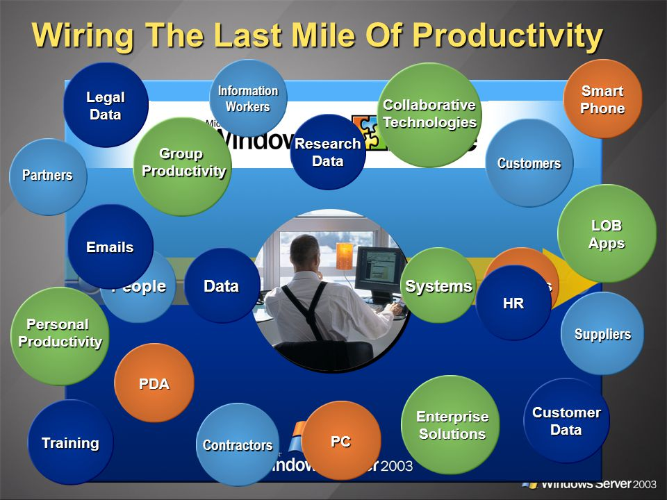 Wiring The Last Mile Of Productivity SystemsPeople Devices Data Partners Customers Suppliers Contractors InformationWorkers CustomerData ResearchData LegalData HR Training PersonalProductivity LOBApps EnterpriseSolutions GroupProductivity CollaborativeTechnologies PDA PC SmartPhone Emails