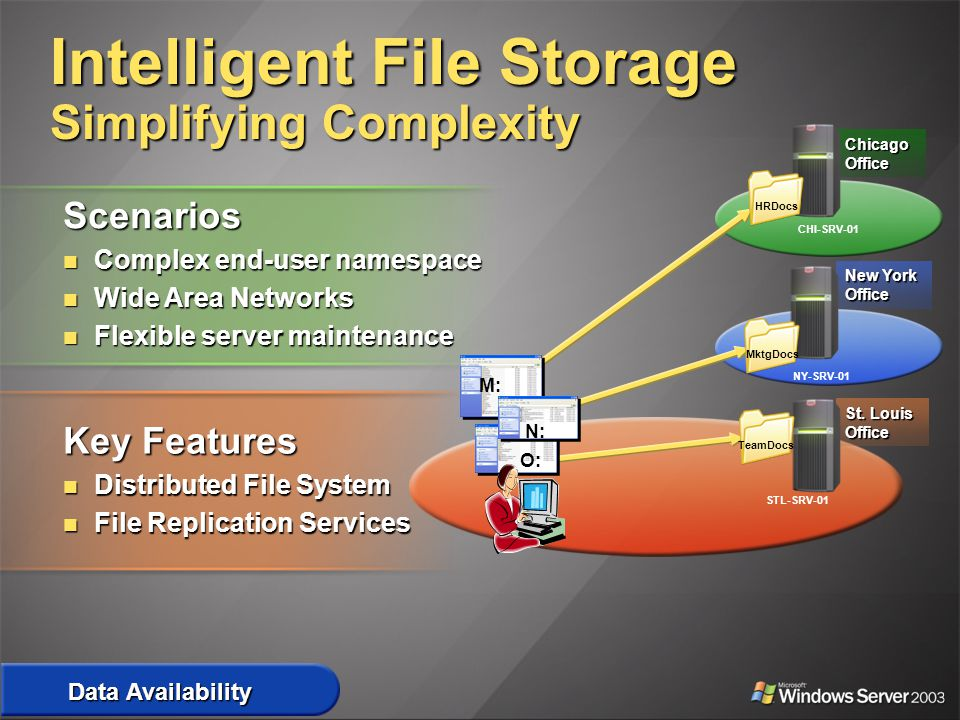 Intelligent File Storage Simplifying Complexity Scenarios Complex end-user namespace Complex end-user namespace Wide Area Networks Wide Area Networks Flexible server maintenance Flexible server maintenance Key Features Distributed File System Distributed File System File Replication Services File Replication Services St.