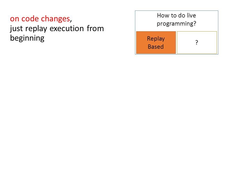 How to do live programming.Replay Based . Inputs.