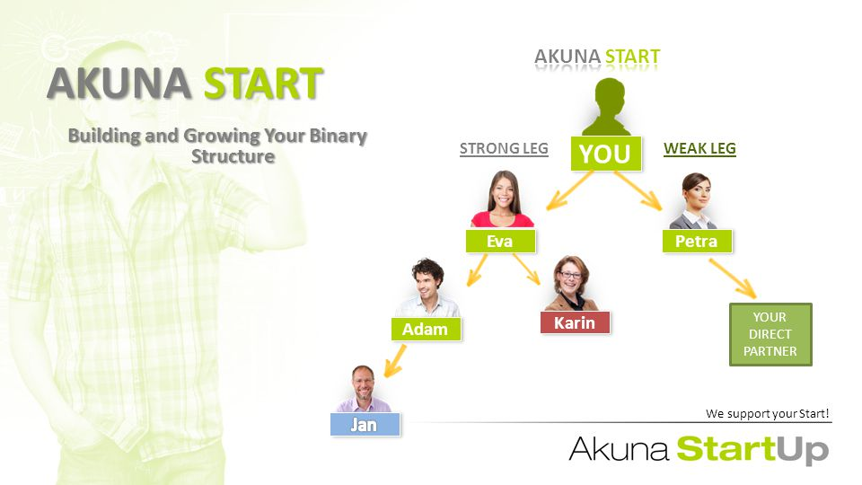 AKUNA START Building and Growing Your Binary Structure WEAK LEGSTRONG LEG YOU PetraEva Karin Adam We support your Start.