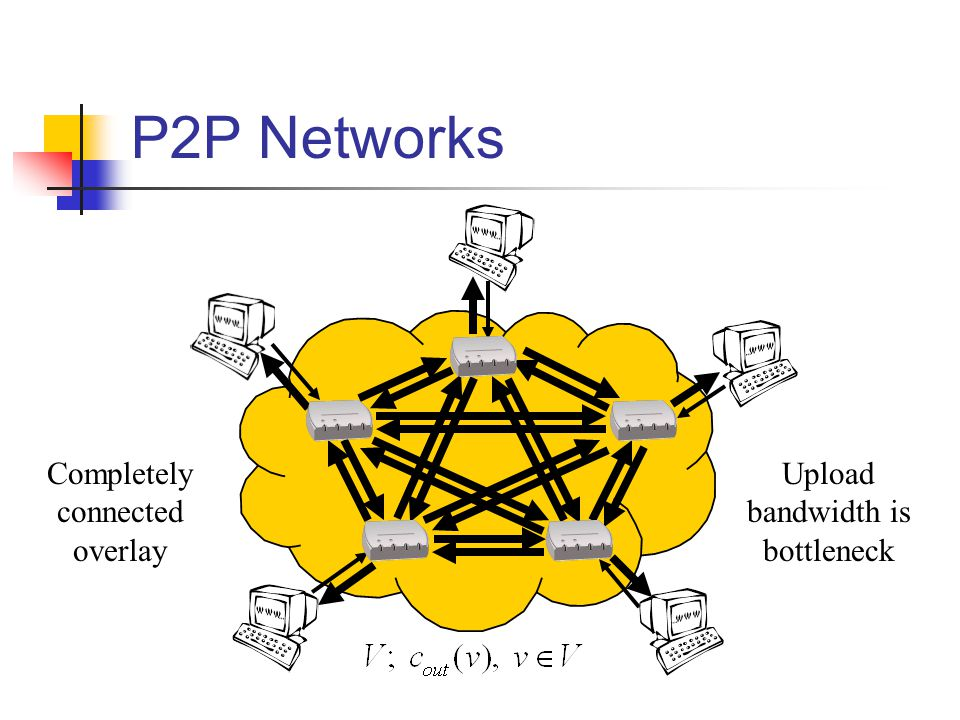 P2P Networks Upload bandwidth is bottleneck Completely connected overlay