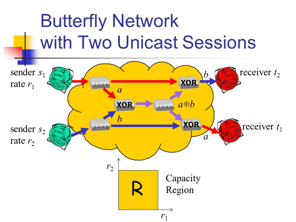 Butterfly Network with Two Unicast Sessions sender s 1 rate r 1 sender s 2 rate r 2 receiver t 2 receiver t 1 a b b a XOR a+b r2r2 r1r1 Capacity Region