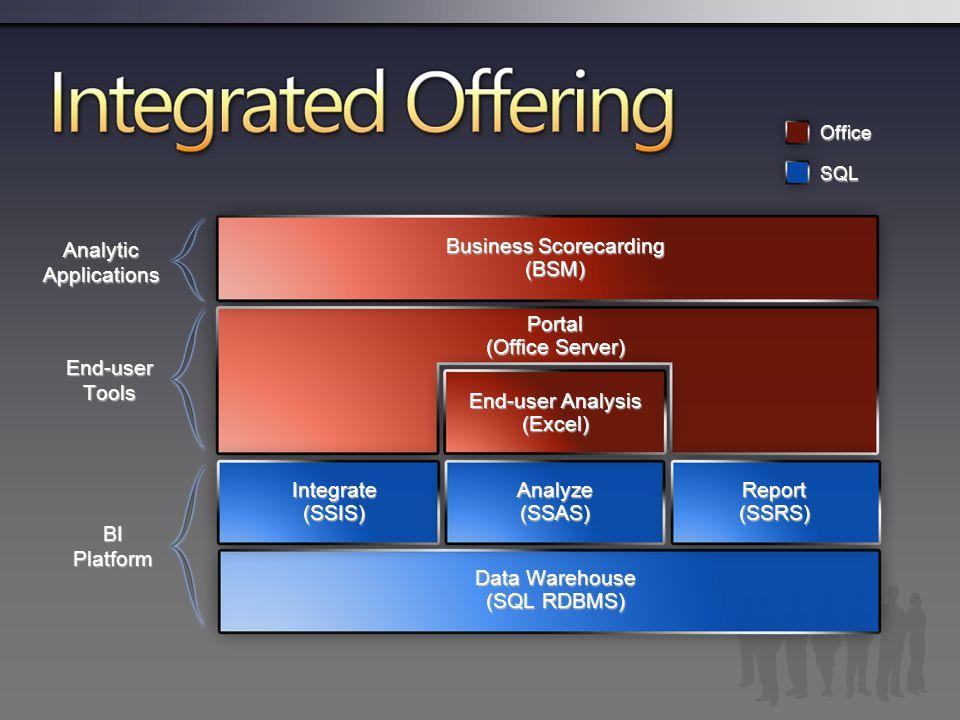 BIPlatform Data Warehouse (SQL RDBMS) Integrate(SSIS)Analyze(SSAS)Report(SSRS) Portal (Office Server) Business Scorecarding (BSM) End-user Analysis (Excel) AnalyticApplications End-userTools Microsoft BI Offering Integrate (ETL) Analyze (OLAP and Data Mining) Report (Reports and Notifications) Analyze (Excel) Collaborate (BI Portal) Manage (KPIs, Scorecard)
