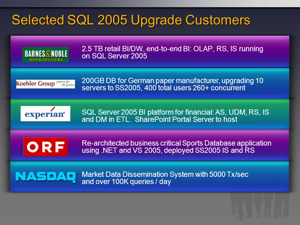 SQL Server 2005 TB+ Customers Data Warehousing  5.3 TB Credit Card DW, 5 Mil card holders  300 power users, complex query, OLAP, SSIS, SSRS, Office BSM  4 TB Consumer Packaged Goods (CPG) DW  350 users, complex relational query, SSIS & SSRS  4.5 TB Retail Data Warehouse on HP Superdome  Uses SQL Server OLAP, SSIS, SSRS  2 TB DW, originally migrated from Informix  300 users, complex query, OLAP & Data Mining  2 TB of Clinical Data & growing, 50 TB storage  US Dept of Veterans Affairs, 1200+ facilities, 40+ OLAP Marts