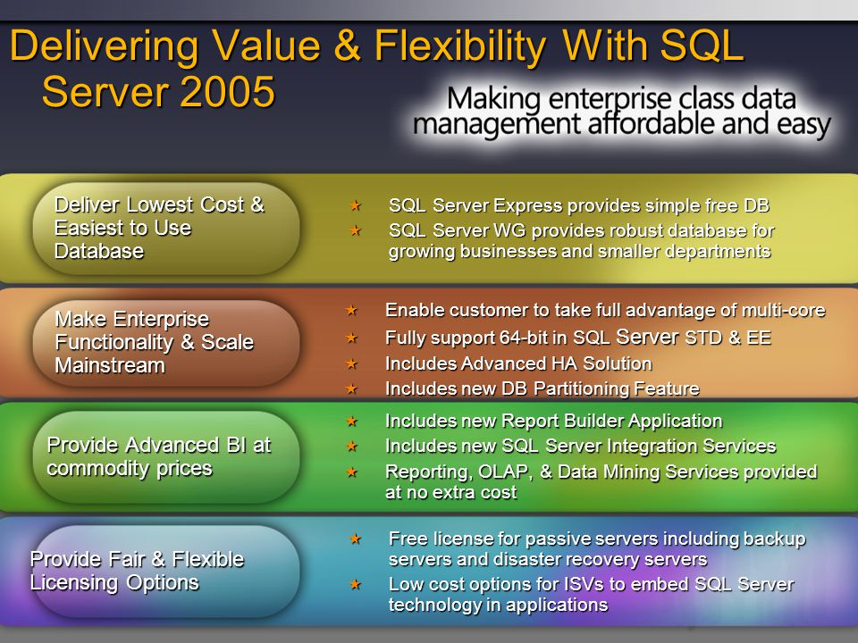 Introducing SQL Server 2005 Packaging & Pricing New for SQL Server 2005 Note: All Higher Editions include same functionality as the edition below it.