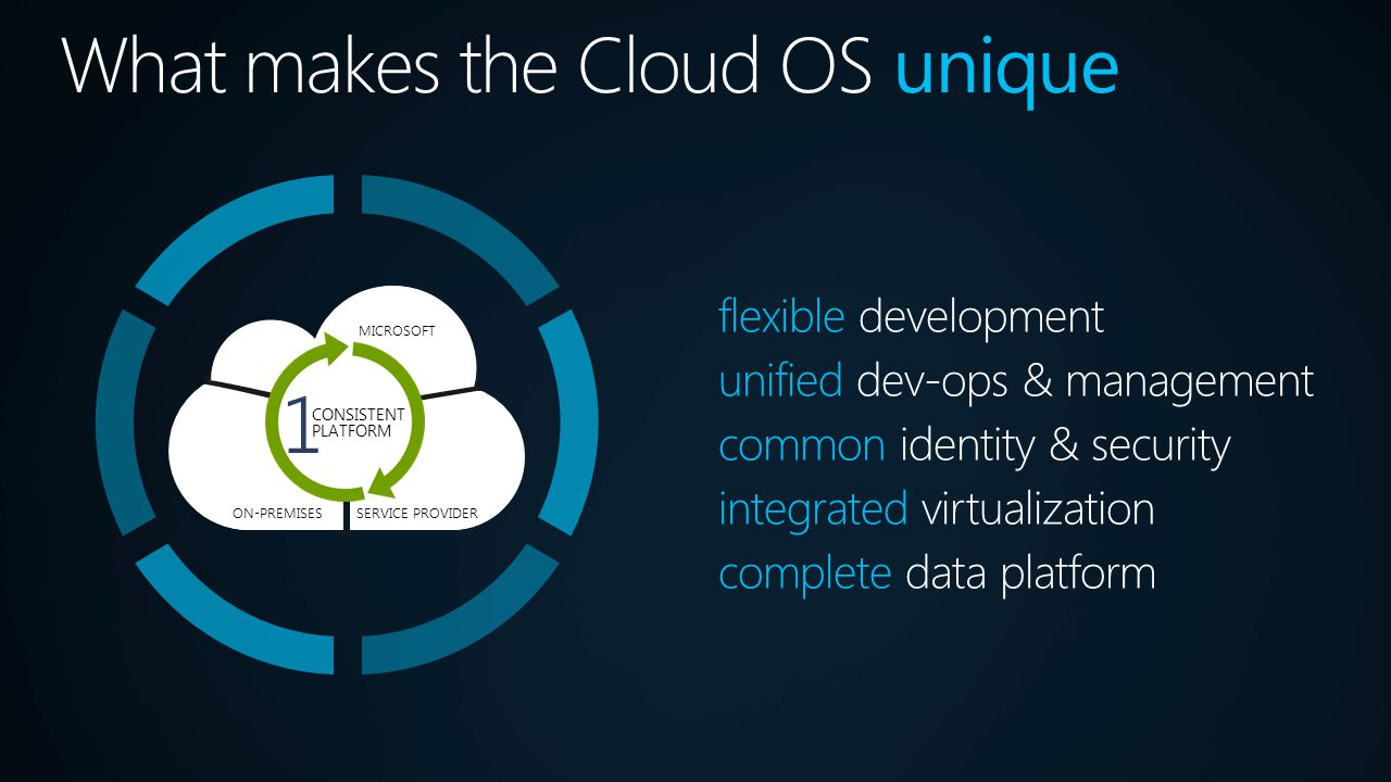 flexible development unified dev-ops & management common identity & security integrated virtualization complete data platform MICROSOFT SERVICE PROVID