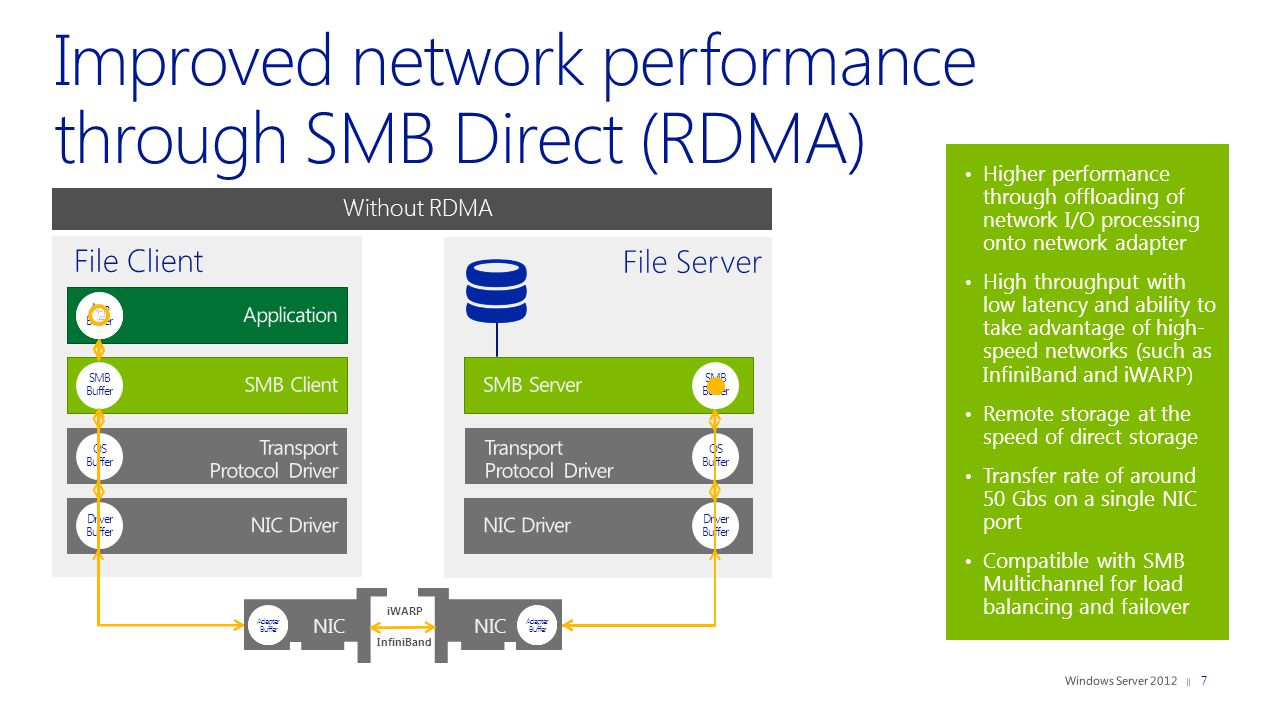 Improved application data storage with the File and Storage Services role Increased performance Highly available—endures failures transparently Easy, flexible storage provisioning Depend on Windows Server 2012 file-based storage for Hyper-V and Microsoft SQL Server workloads Hyper-VSQL Windows Server 2012 file server cluster SMB Protocol Enhancements NIC Teaming & RDMA NIC Support Active On - Transparent Failover Chkdsk improvements File System Improvements 8