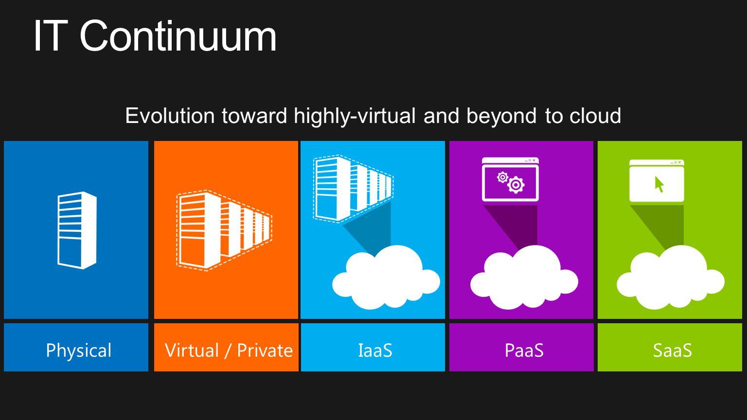 Windows Azure On Premise Sync