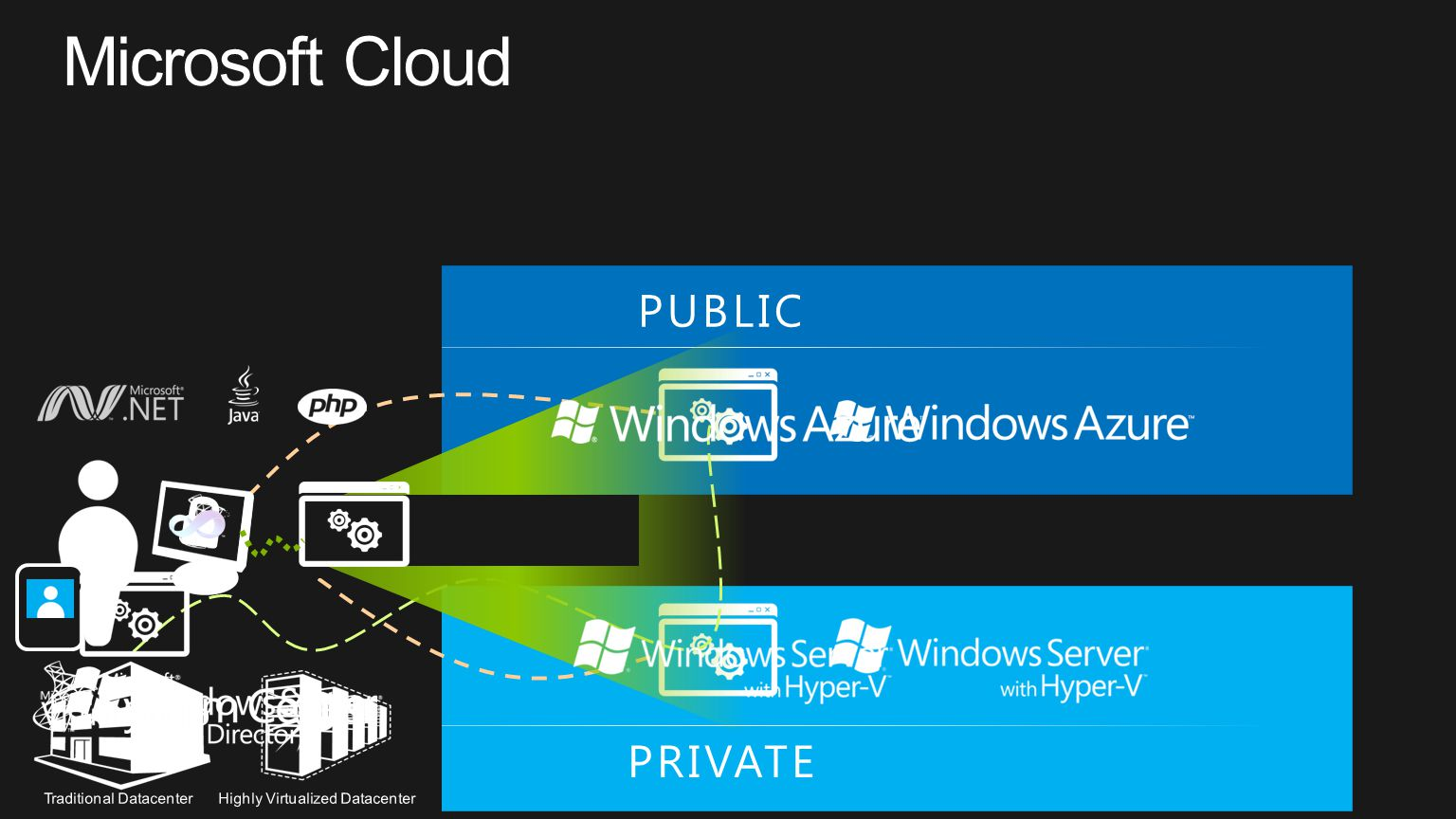 Development Management Virtualization PRIVATE PUBLIC Identity Traditional Datacenter Highly Virtualized Datacenter