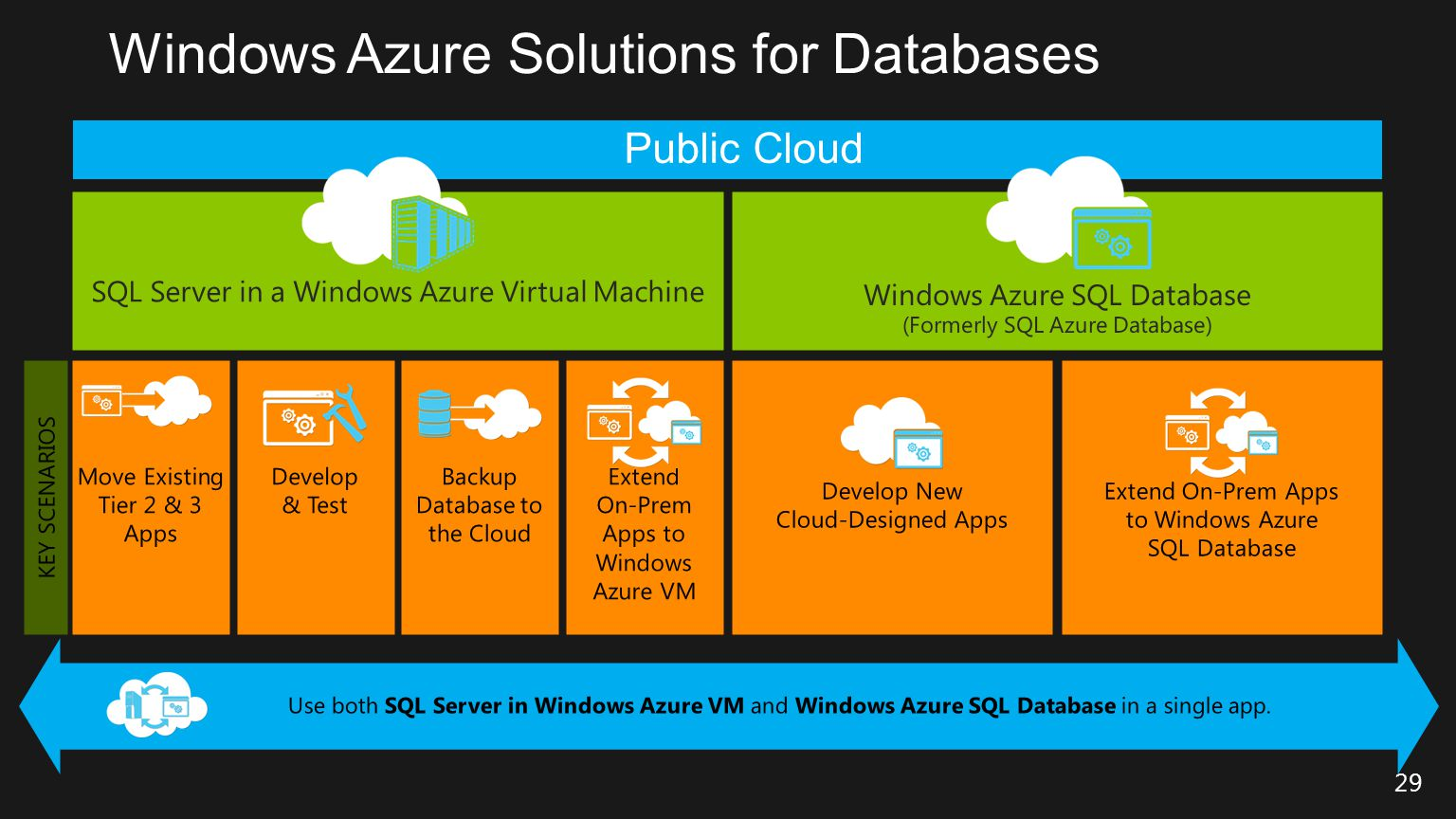 Use both SQL Server in Windows Azure VM and Windows Azure SQL Database in a single app. 29 KEY SCENARIOS Move Existing Tier 2 & 3 Apps Develop & Test