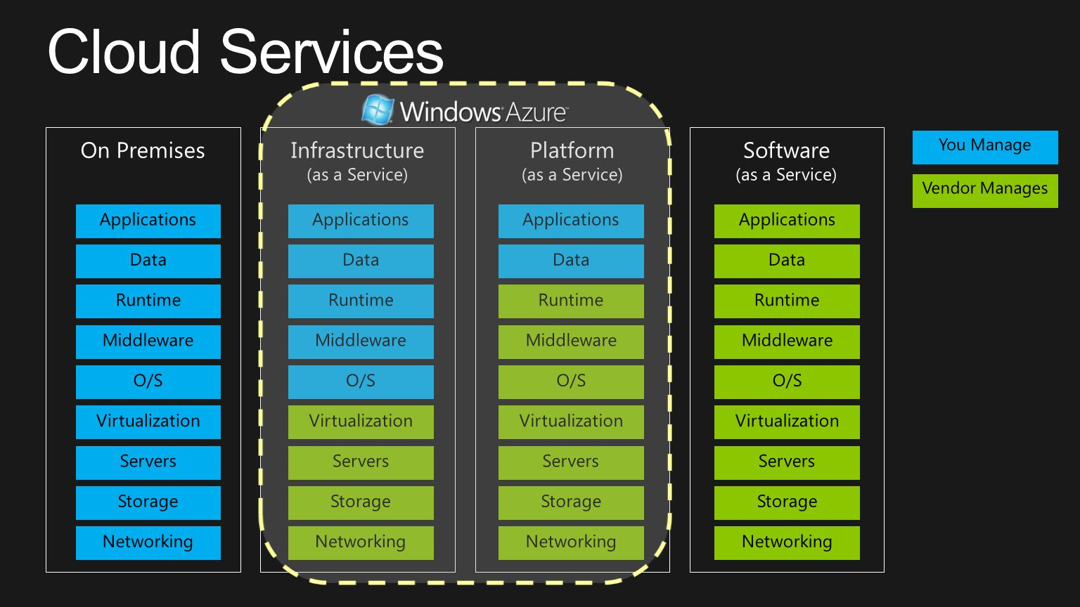 You Manage Vendor Manages You Manage Vendor Manages Platform (as a Service) Storage Servers Networking O/S Middleware Virtualization Applications Runt