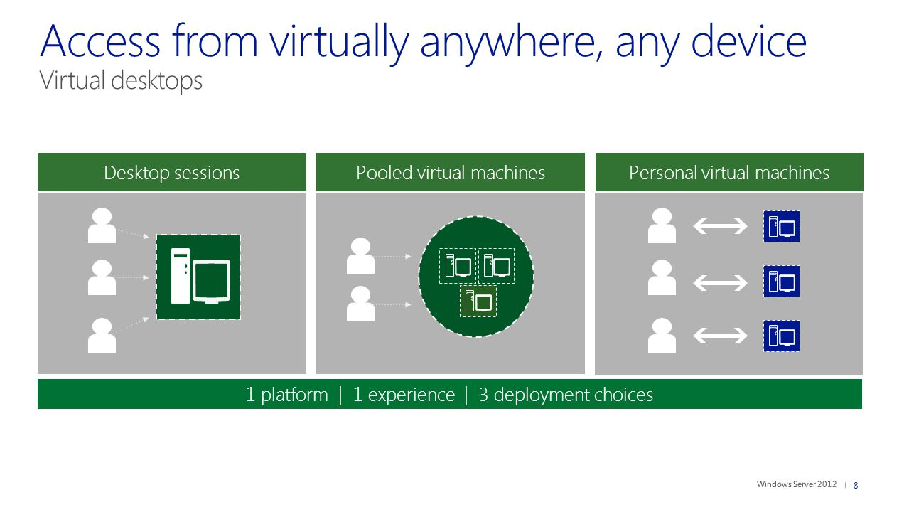 8 1 platform | 1 experience | 3 deployment choices Pooled virtual machines Desktop sessions Personal virtual machines