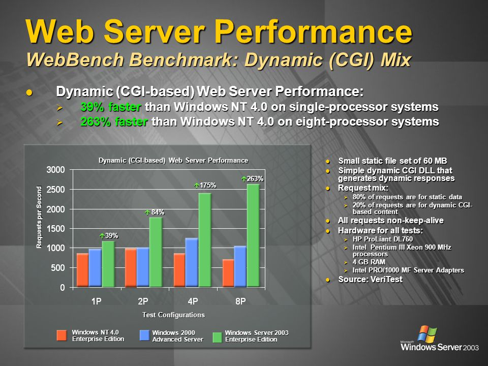 Web Server Performance WebBench Benchmark: Dynamic (CGI) Mix Dynamic (CGI-based) Web Server Performance: Dynamic (CGI-based) Web Server Performance: 