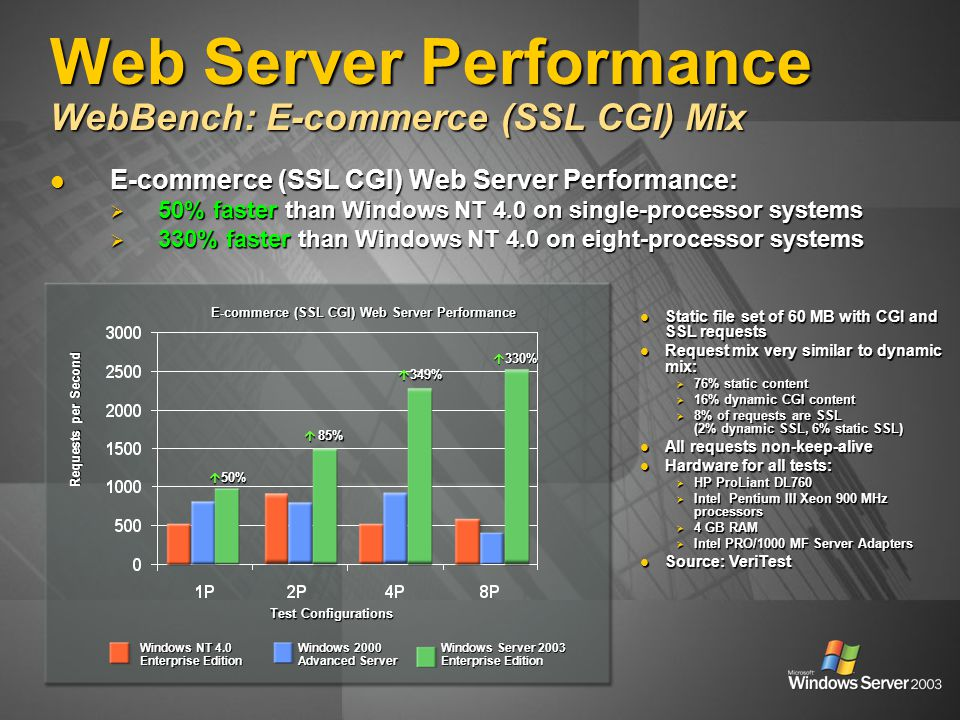 Test Configurations Requests per Second E-commerce (SSL CGI) Web Server Performance Windows NT 4.0 Enterprise Edition Windows 2000 Advanced Server Win